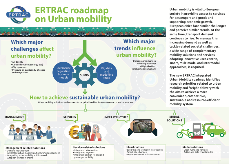 Urban Mobility infographic
